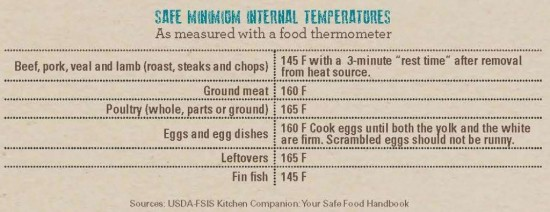 Safe-minimum-internal-temperatures
