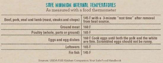 Safe-minimum-internal-temperatures